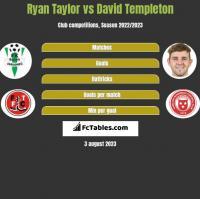 Ryan Taylor vs David Templeton h2h player stats