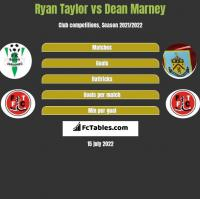 Ryan Taylor vs Dean Marney h2h player stats