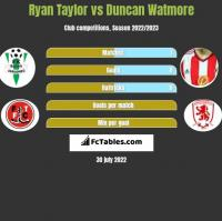 Ryan Taylor vs Duncan Watmore h2h player stats