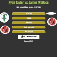 Ryan Taylor vs James Wallace h2h player stats