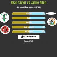 Ryan Taylor vs Jamie Allen h2h player stats