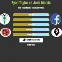 Ryan Taylor vs Josh Morris h2h player stats