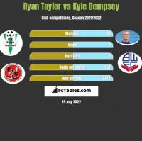 Ryan Taylor vs Kyle Dempsey h2h player stats