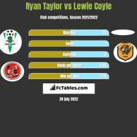 Ryan Taylor vs Lewie Coyle h2h player stats