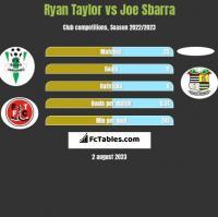 Ryan Taylor vs Joe Sbarra h2h player stats