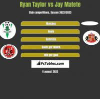 Ryan Taylor vs Jay Matete h2h player stats