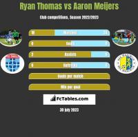 Ryan Thomas vs Aaron Meijers h2h player stats