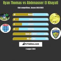 Ryan Thomas vs Abdenasser El Khayati h2h player stats