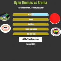 Ryan Thomas vs Bruma h2h player stats
