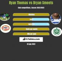 Ryan Thomas vs Bryan Smeets h2h player stats