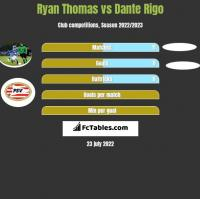 Ryan Thomas vs Dante Rigo h2h player stats