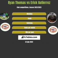 Ryan Thomas vs Erick Gutierrez h2h player stats
