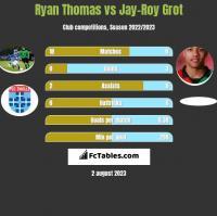 Ryan Thomas vs Jay-Roy Grot h2h player stats