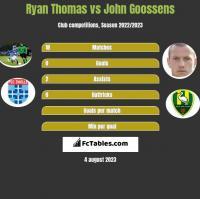 Ryan Thomas vs John Goossens h2h player stats