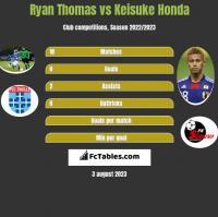 Ryan Thomas vs Keisuke Honda h2h player stats