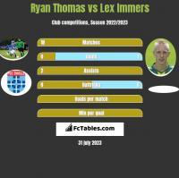 Ryan Thomas vs Lex Immers h2h player stats