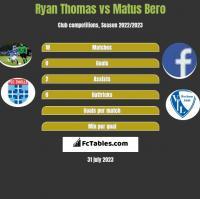 Ryan Thomas vs Matus Bero h2h player stats