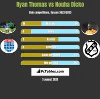 Ryan Thomas vs Nouha Dicko h2h player stats