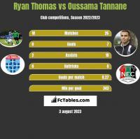 Ryan Thomas vs Oussama Tannane h2h player stats