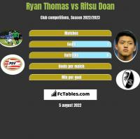 Ryan Thomas vs Ritsu Doan h2h player stats