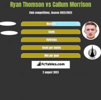 Ryan Thomson vs Callum Morrison h2h player stats