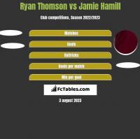 Ryan Thomson vs Jamie Hamill h2h player stats