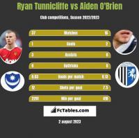 Ryan Tunnicliffe vs Aiden O'Brien h2h player stats