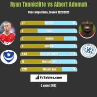 Ryan Tunnicliffe vs Albert Adomah h2h player stats