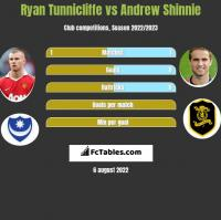 Ryan Tunnicliffe vs Andrew Shinnie h2h player stats