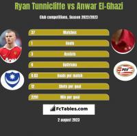 Ryan Tunnicliffe vs Anwar El-Ghazi h2h player stats