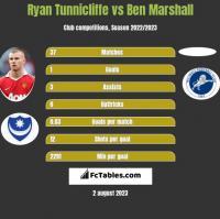 Ryan Tunnicliffe vs Ben Marshall h2h player stats