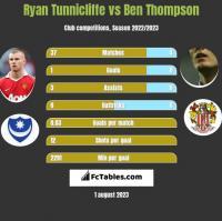 Ryan Tunnicliffe vs Ben Thompson h2h player stats
