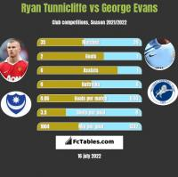 Ryan Tunnicliffe vs George Evans h2h player stats