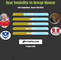 Ryan Tunnicliffe vs George Moncur h2h player stats