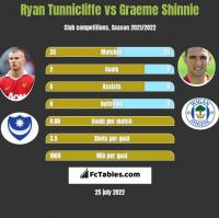 Ryan Tunnicliffe vs Graeme Shinnie h2h player stats