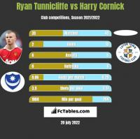 Ryan Tunnicliffe vs Harry Cornick h2h player stats