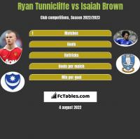 Ryan Tunnicliffe vs Isaiah Brown h2h player stats
