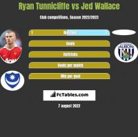 Ryan Tunnicliffe vs Jed Wallace h2h player stats