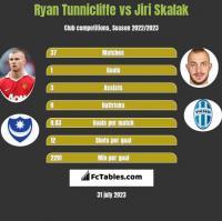 Ryan Tunnicliffe vs Jiri Skalak h2h player stats