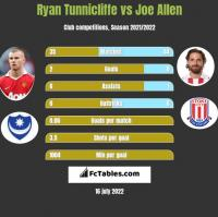 Ryan Tunnicliffe vs Joe Allen h2h player stats