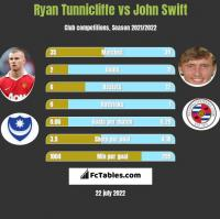 Ryan Tunnicliffe vs John Swift h2h player stats