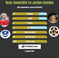 Ryan Tunnicliffe vs Jordan Cousins h2h player stats
