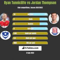 Ryan Tunnicliffe vs Jordan Thompson h2h player stats