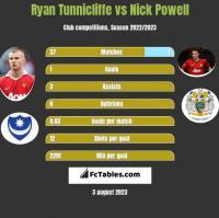 Ryan Tunnicliffe vs Nick Powell h2h player stats