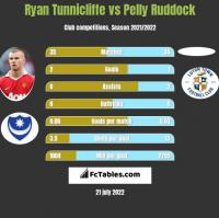 Ryan Tunnicliffe vs Pelly Ruddock h2h player stats