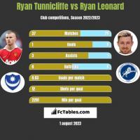 Ryan Tunnicliffe vs Ryan Leonard h2h player stats