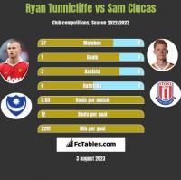Ryan Tunnicliffe vs Sam Clucas h2h player stats