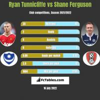 Ryan Tunnicliffe vs Shane Ferguson h2h player stats