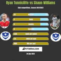 Ryan Tunnicliffe vs Shaun Williams h2h player stats