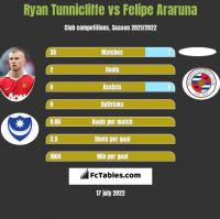 Ryan Tunnicliffe vs Felipe Araruna h2h player stats